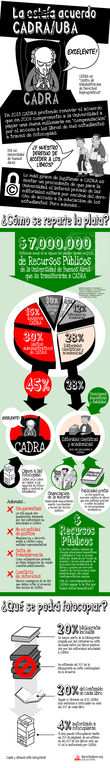 Infografía Estafa CADRA-UBA