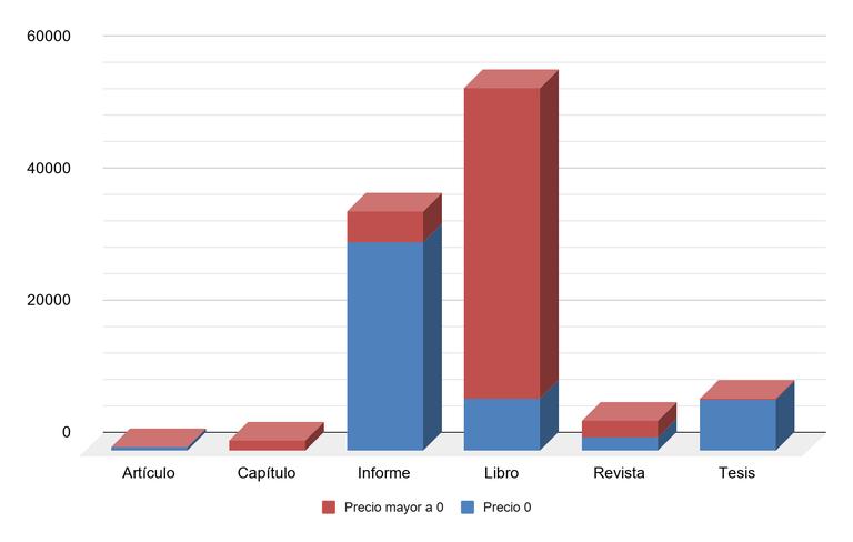 Gráfico 2. Cantidad de documentos ofrecidos según su costo (n=105.421)