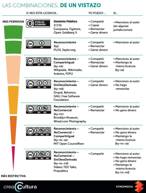 Licencias CC - Infografía